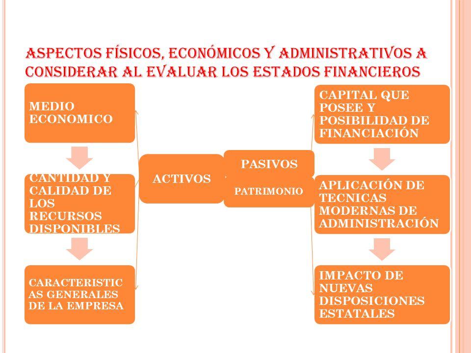 ASPECTOS FÍSICOS, ECONÓMICOS Y ADMINISTRATIVOS A CONSIDERAR AL EVALUAR LOS ESTADOS FINANCIEROS MEDIO ECONOMICO CANTIDAD Y CALIDAD DE LOS RECURSOS DISP