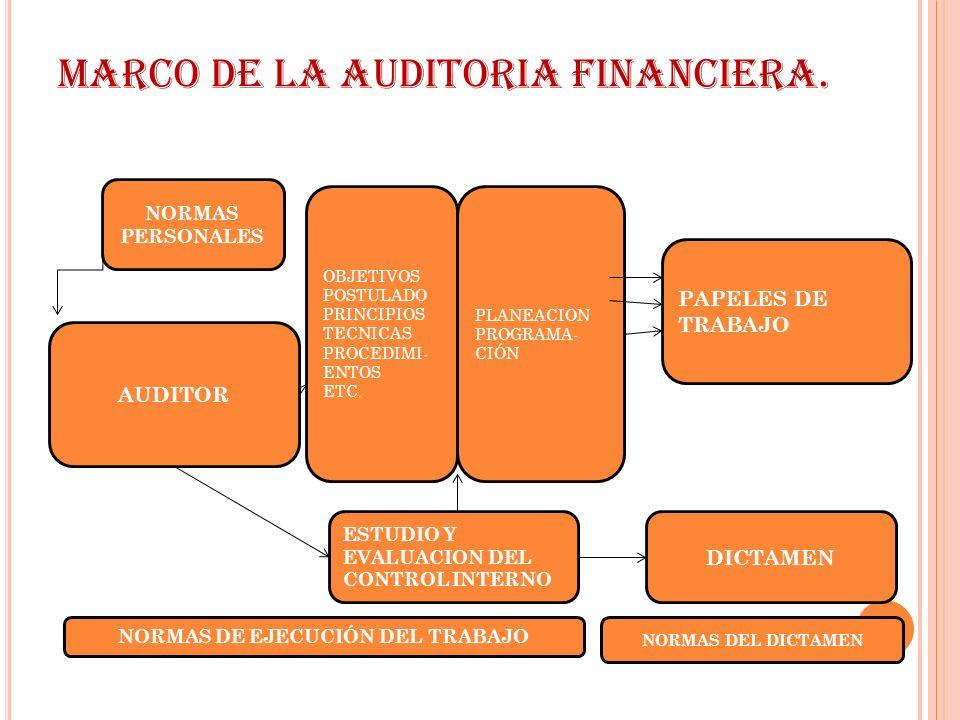 MARCO DE LA AUDITORIA FINANCIERA. OBJETIVOS POSTULADO PRINCIPIOS TECNICAS PROCEDIMI- ENTOS ETC. PLANEACION PROGRAMA- CIÓN PAPELES DE TRABAJO AUDITOR E