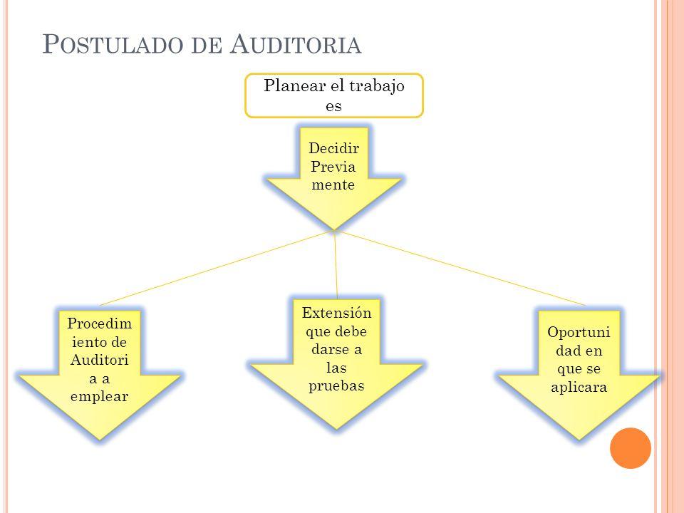 P OSTULADO DE A UDITORIA Planear el trabajo es Decidir Previa mente Procedim iento de Auditori a a emplear Extensión que debe darse a las pruebas Opor