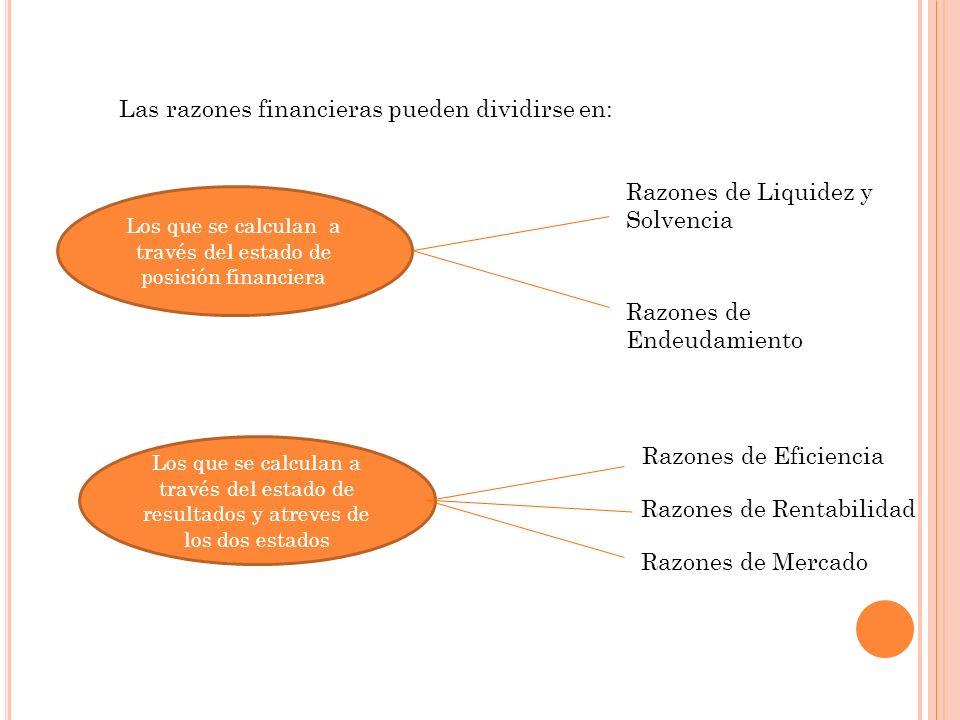 Las razones financieras pueden dividirse en: Los que se calculan a través del estado de posición financiera Razones de Liquidez y Solvencia Razones de