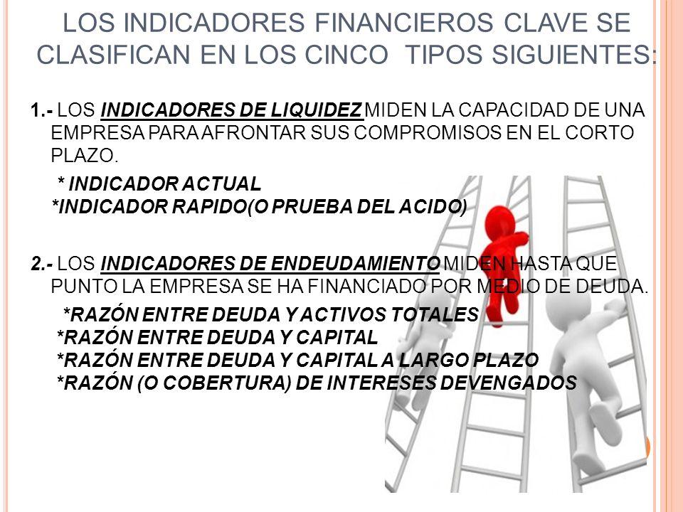 LOS INDICADORES FINANCIEROS CLAVE SE CLASIFICAN EN LOS CINCO TIPOS SIGUIENTES: 1.- LOS INDICADORES DE LIQUIDEZ MIDEN LA CAPACIDAD DE UNA EMPRESA PARA