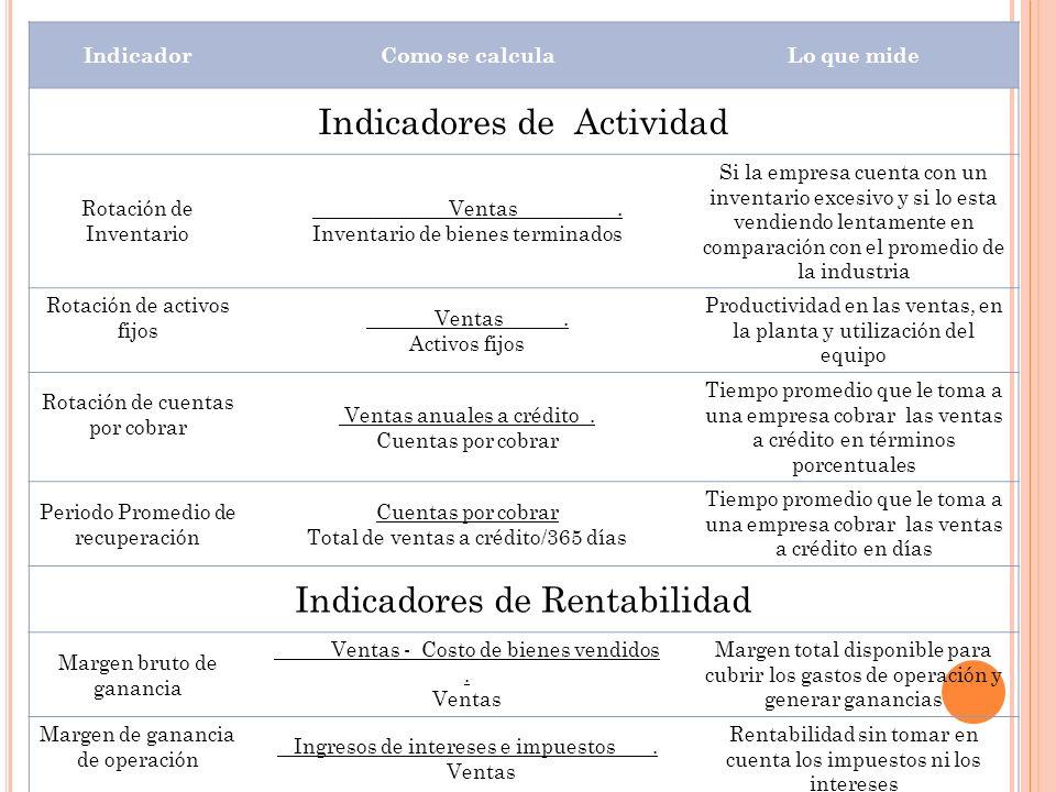 IndicadorComo se calculaLo que mide Indicadores de Actividad Rotación de Inventario Ventas. Inventario de bienes terminados Si la empresa cuenta con u