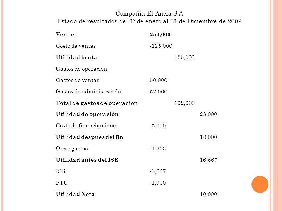 Ventas250,000 Costo de ventas-125,000 Utilidad bruta 125,000 Gastos de operación Gastos de ventas50,000 Gastos de administración52,000 Total de gastos