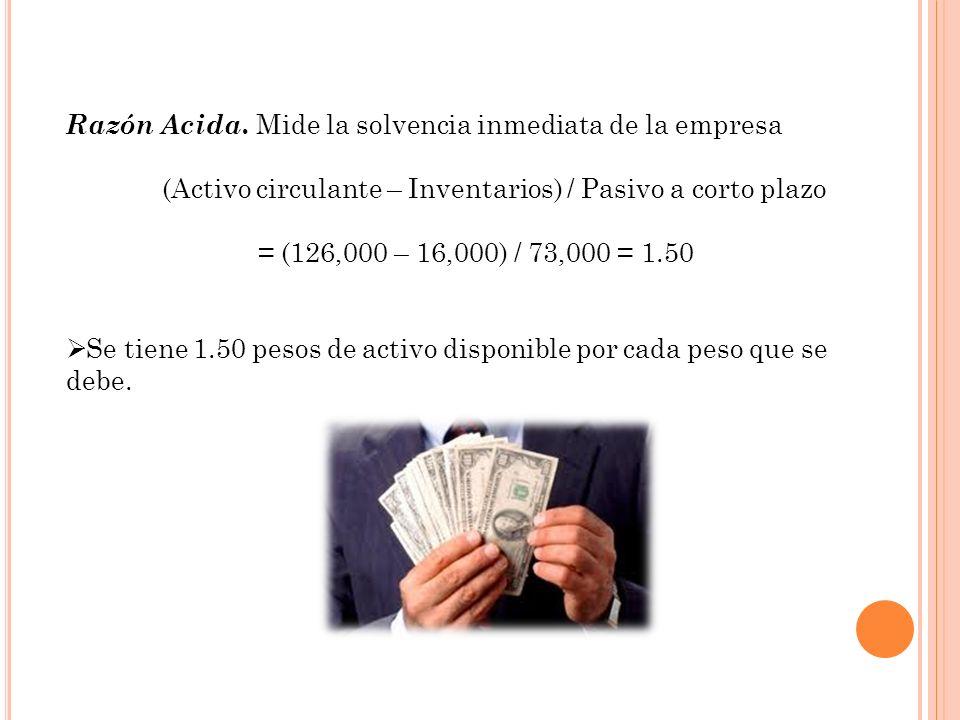 Razón Acida. Mide la solvencia inmediata de la empresa (Activo circulante – Inventarios) / Pasivo a corto plazo = (126,000 – 16,000) / 73,000 = 1.50 S