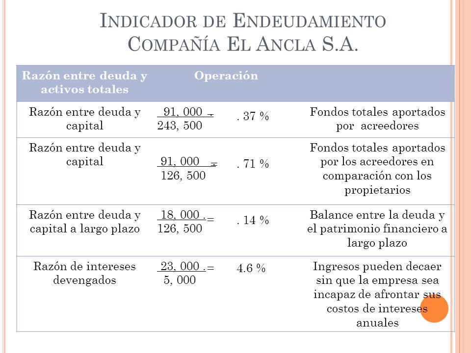 I NDICADOR DE E NDEUDAMIENTO C OMPAÑÍA E L A NCLA S.A. Razón entre deuda y activos totales Operación Razón entre deuda y capital 91, 000. 243, 500 Fon