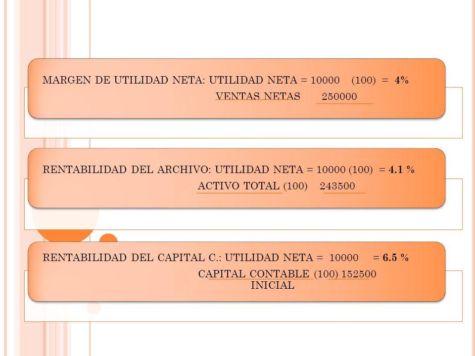 INDICADORES DE RENTABILIDAD MARGEN DE UTILIDAD NETA: UTILIDAD NETA = 10000 (100) = 4% VENTAS NETAS 250000 RENTABILIDAD DEL ARCHIVO: UTILIDAD NETA = 10