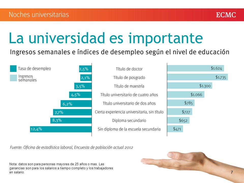 La universidad es importante 7 Nota: datos son para personas mayores de 25 años o mas.