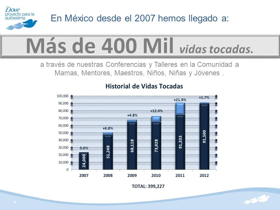 8 Más de 400 Mil vidas tocadas. En México desde el 2007 hemos llegado a: a través de nuestras Conferencias y Talleres en la Comunidad a Mamas, Mentore