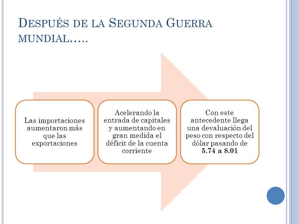 D ESPUÉS DE LA S EGUNDA G UERRA MUNDIAL ….. Las importaciones aumentaron más que las exportaciones Acelerando la entrada de capitales y aumentando en