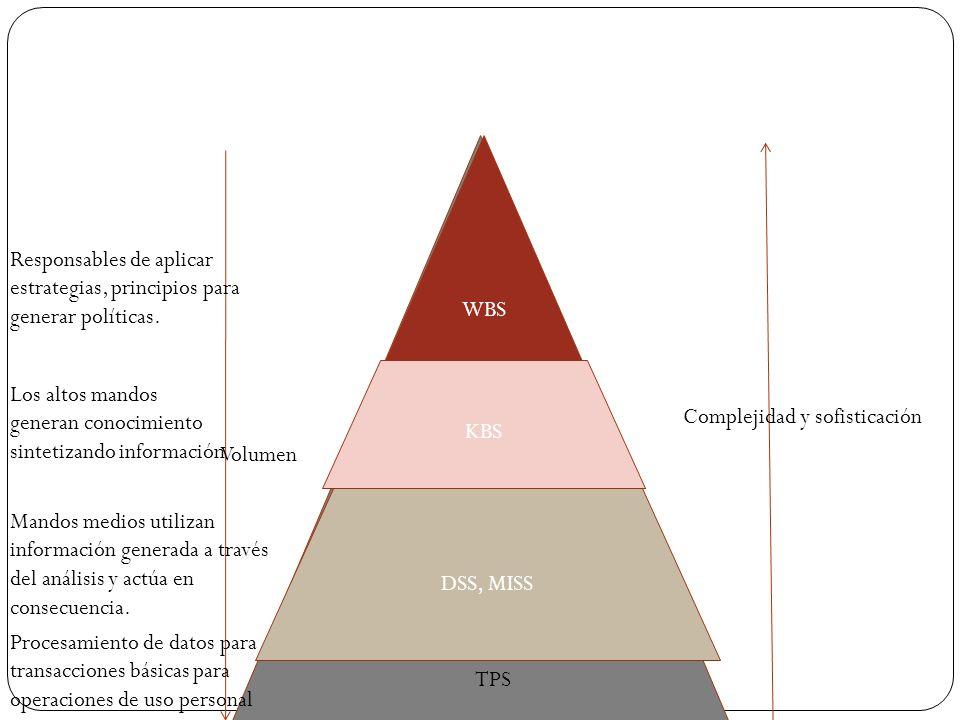 Periodo de resurgimiento Hibridación de metodologías de I.A.