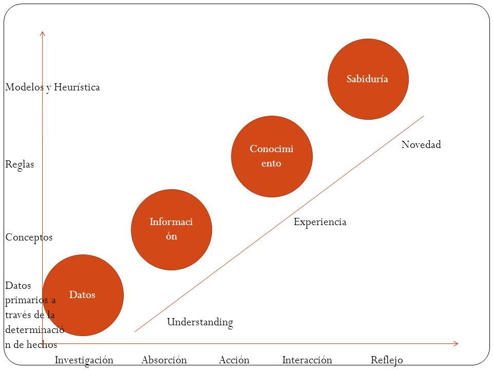 Datos Informaci ón Sabiduría Conocimi ento Understanding Experiencia Novedad Modelos y Heurística Reglas Conceptos Datos primarios a través de la determinació n de hechos Investigación Absorción Acción Interacción Reflejo