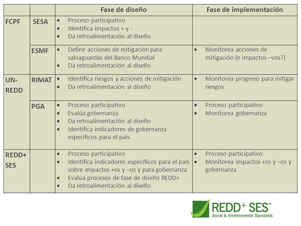Fase de diseñoFase de implementación FCPF SESA Proceso participativo Identifica impactos + y - Da retroalimentación al diseño ESMF Define acciones de