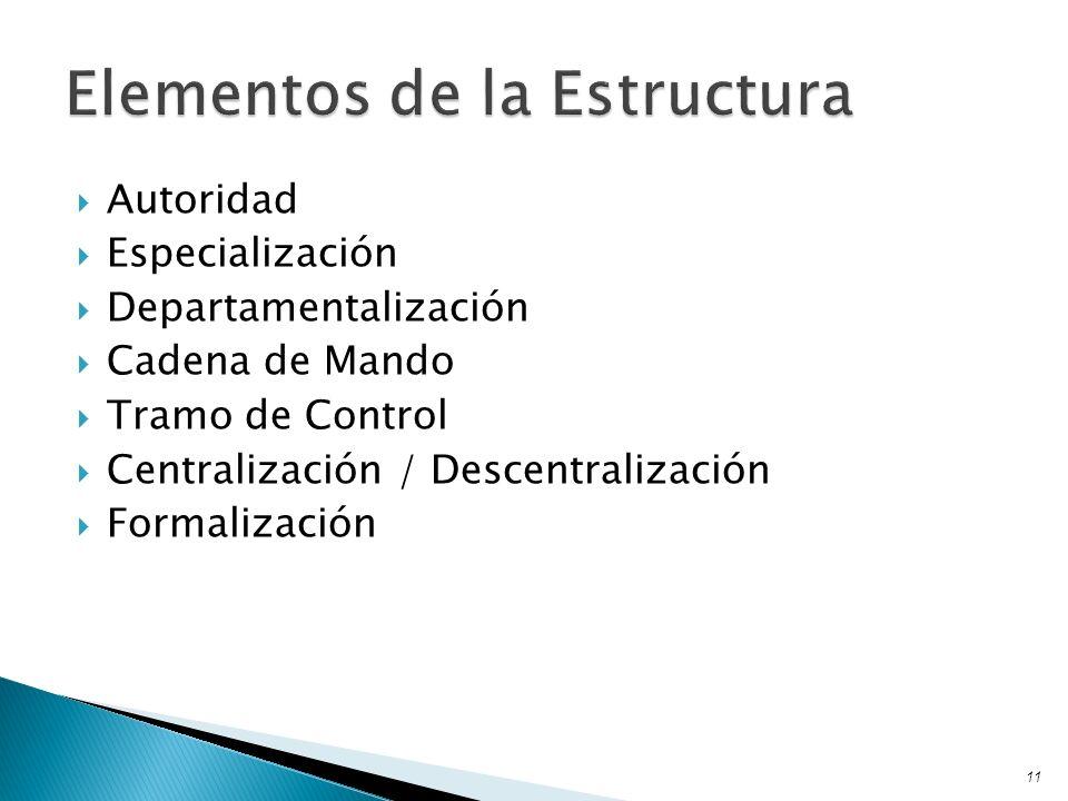Autoridad Especialización Departamentalización Cadena de Mando Tramo de Control Centralización / Descentralización Formalización 11