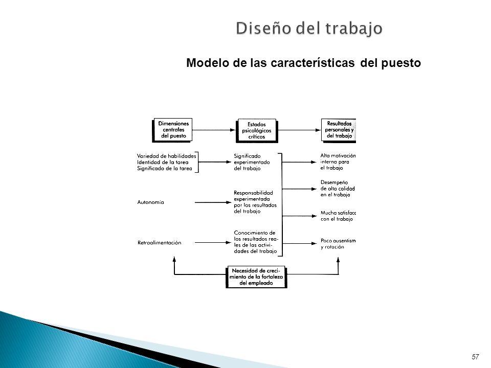 57 Modelo de las características del puesto