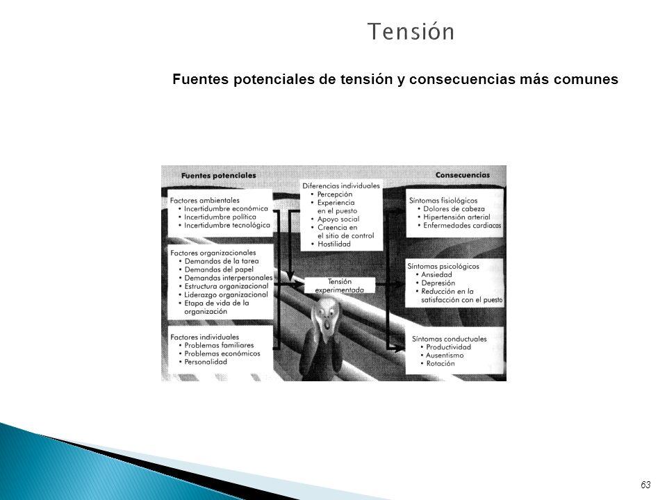63 Fuentes potenciales de tensión y consecuencias más comunes