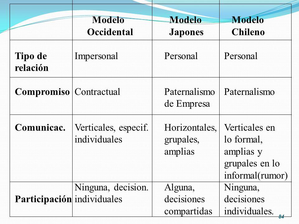 Modelo Modelo Modelo Occidental Japones Chileno Tipo de ImpersonalPersonalPersonal relación CompromisoContractualPaternalismoPaternalismo de Empresa C