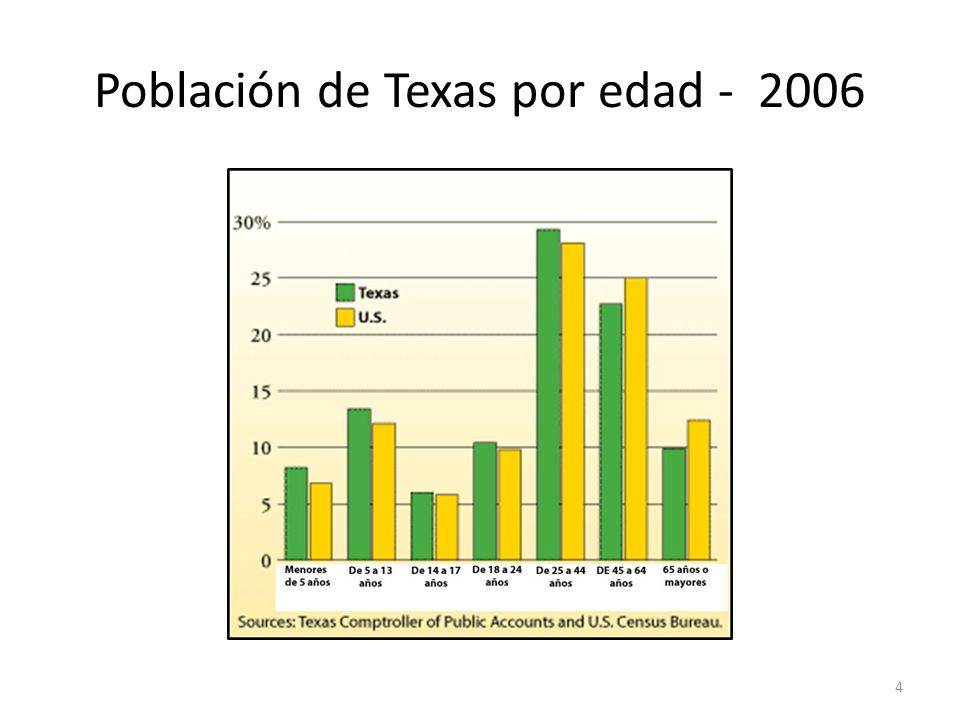 Población de Texas por edad - 2006 4