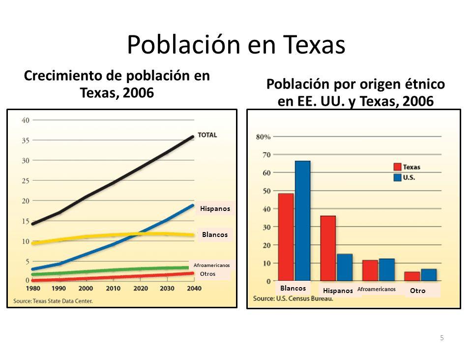 Población en Texas Crecimiento de población en Texas, 2006 Población por origen étnico en EE. UU. y Texas, 2006 5 Hispanos Blancos Afroamericanos Otro