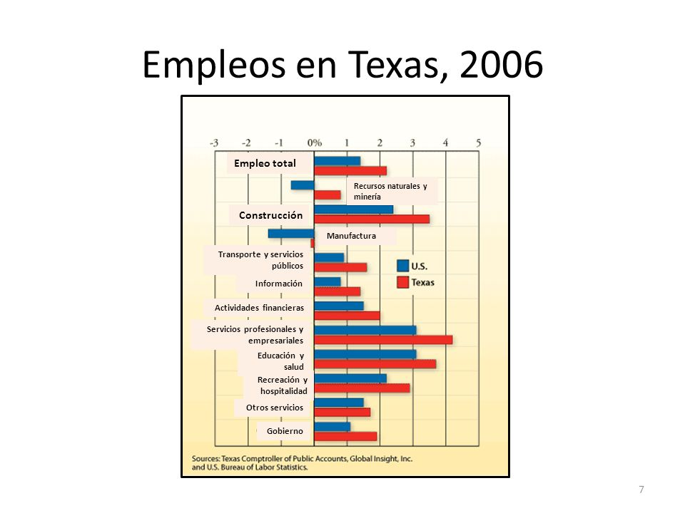 Empleos en Texas, 2006 7 Recursos naturales y minería Manufactura Empleo total Construcción Transporte y servicios públicos Información Actividades financieras Servicios profesionales y empresariales Educación y salud Recreación y hospitalidad Otros servicios Gobierno