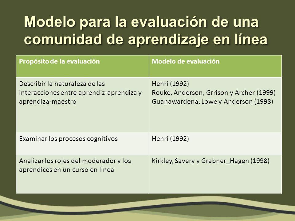Modelo para la evaluación de una comunidad de aprendizaje en línea Propósito de la evaluaciónModelo de evaluación Describir la naturaleza de las interacciones entre aprendiz-aprendiza y aprendiza-maestro Henri (1992) Rouke, Anderson, Grrison y Archer (1999) Guanawardena, Lowe y Anderson (1998) Examinar los procesos cognitivosHenri (1992) Analizar los roles del moderador y los aprendices en un curso en línea Kirkley, Savery y Grabner_Hagen (1998)