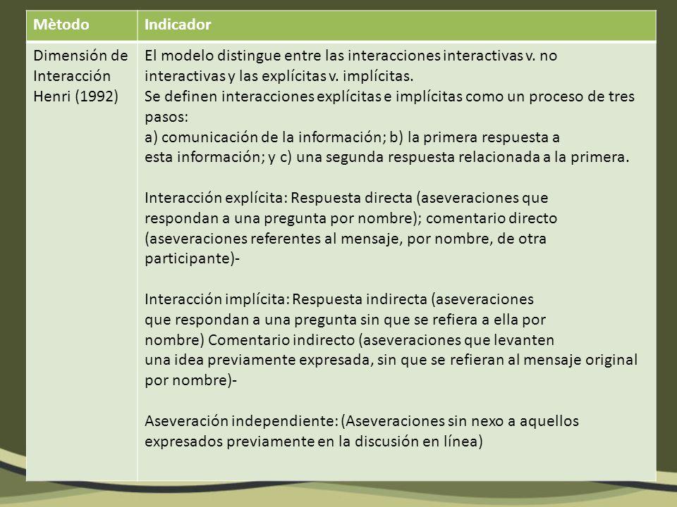 MètodoIndicador Dimensión Cognitiva El modelo evalúa el pensamiento crítico de los aprendices en-línea de Henri (1992) Pensamiento crítico.