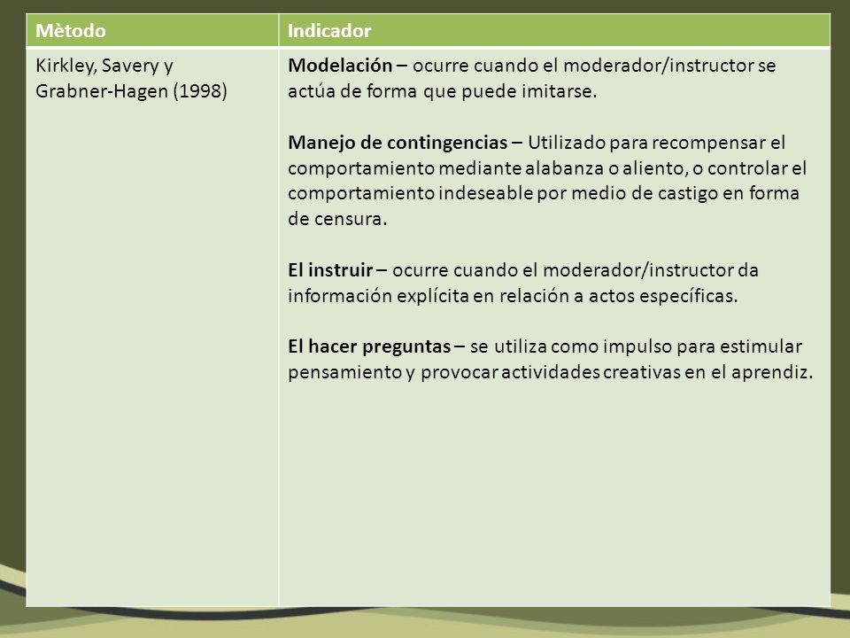 MètodoIndicador Kirkley, Savery y Grabner-Hagen (1998) Modelación – ocurre cuando el moderador/instructor se actúa de forma que puede imitarse.