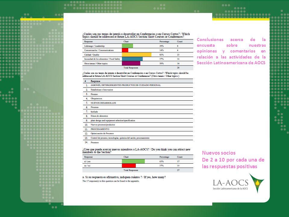 : Nuevos socios De 2 a 10 por cada una de las respuestas positivas Conclusiones acerca de la encuesta sobre nuestras opiniones y comentarios en relaci
