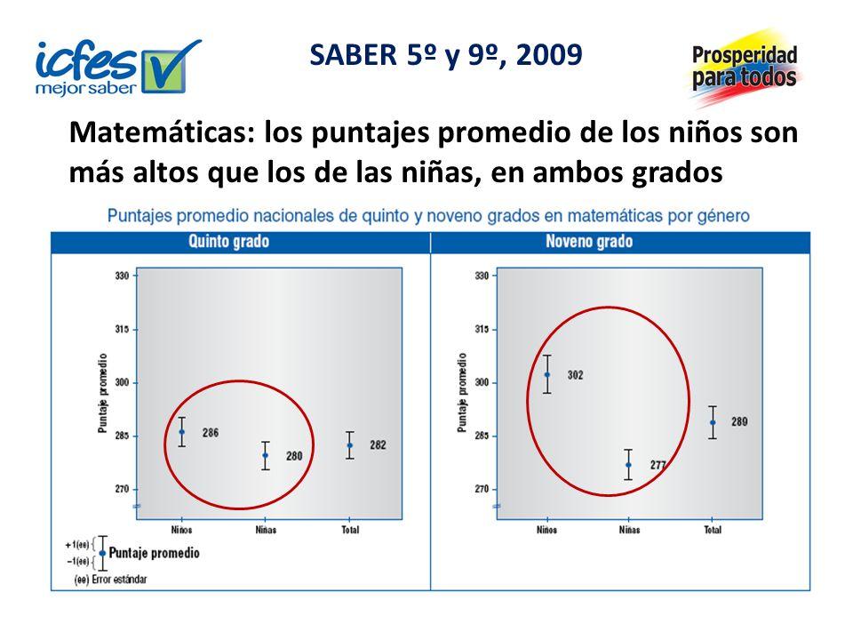 Matemáticas: los puntajes promedio de los niños son más altos que los de las niñas, en ambos grados SABER 5º y 9º, 2009