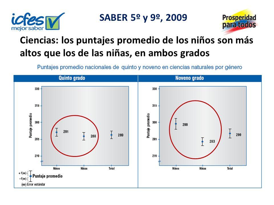 Ciencias: los puntajes promedio de los niños son más altos que los de las niñas, en ambos grados SABER 5º y 9º, 2009