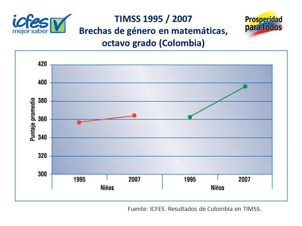TIMSS 1995 / 2007 Brechas de género en matemáticas, octavo grado (Colombia) Fuente: ICFES.