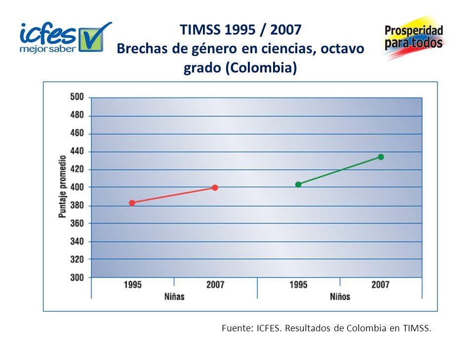 PISA 2006 / 2009 Brechas de género en lectura (Colombia) Fuente: ICFES.