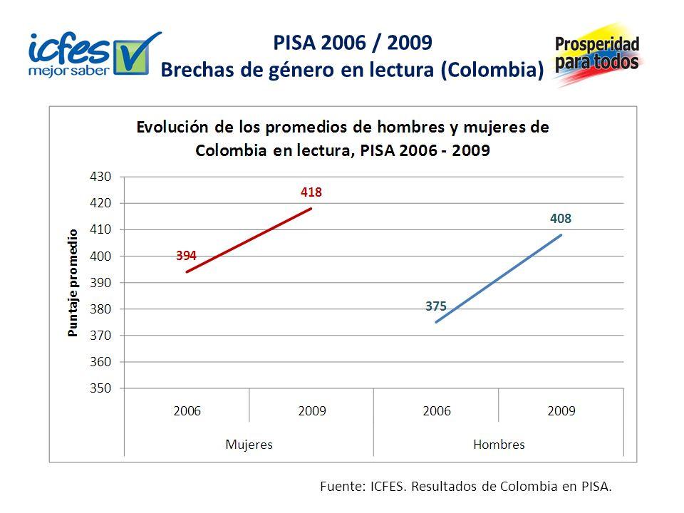 PISA 2006 / 2009 Brechas de género – matemáticas Fuente: ICFES. Resultados de Colombia en PISA.