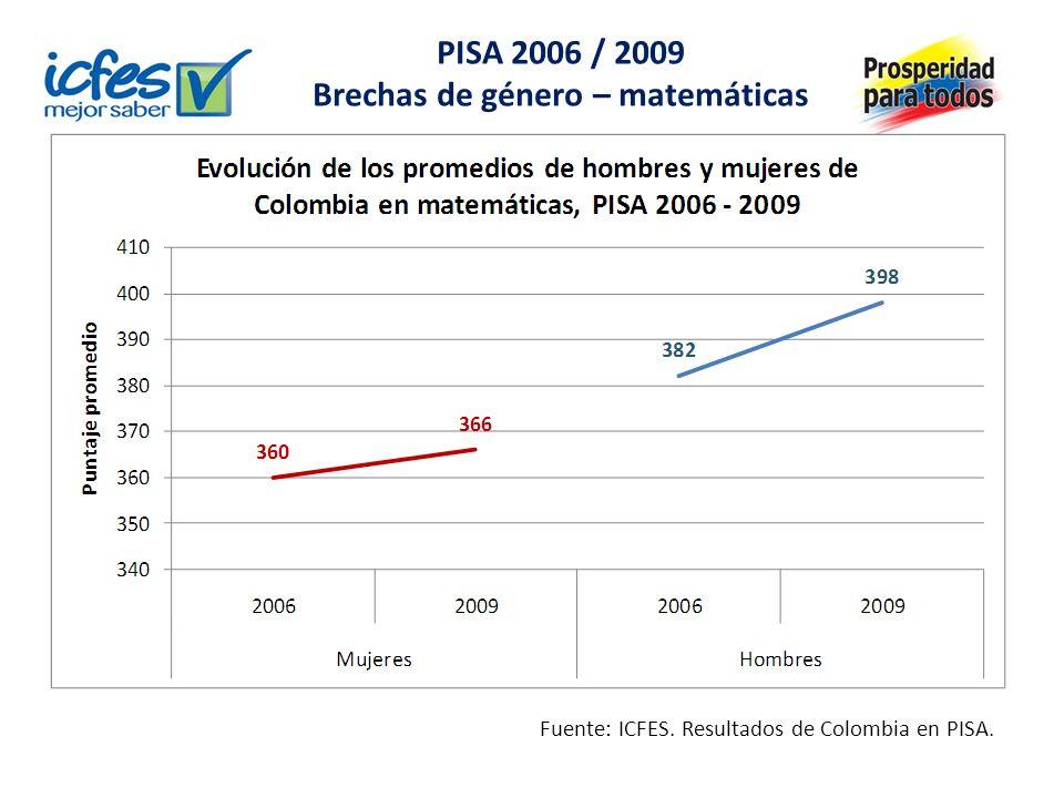 PISA 2006 / 2009 Brechas de género - ciencias Fuente: ICFES. Resultados de Colombia en PISA.