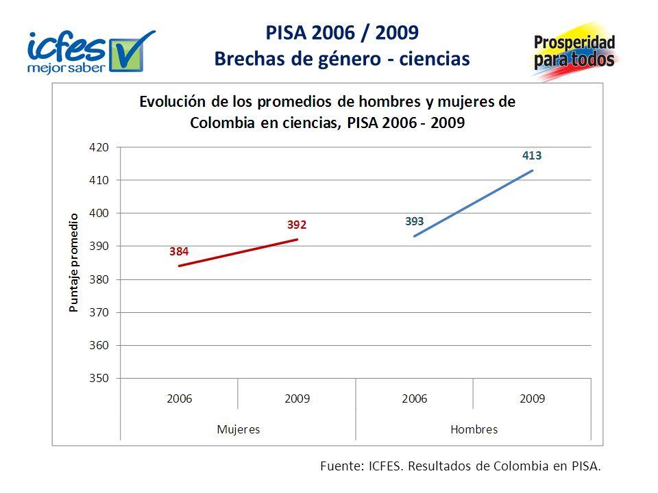 Lenguaje: los puntajes promedio de las niñas son más altos que los de los niños, en ambos grados SABER 5º y 9º, 2009