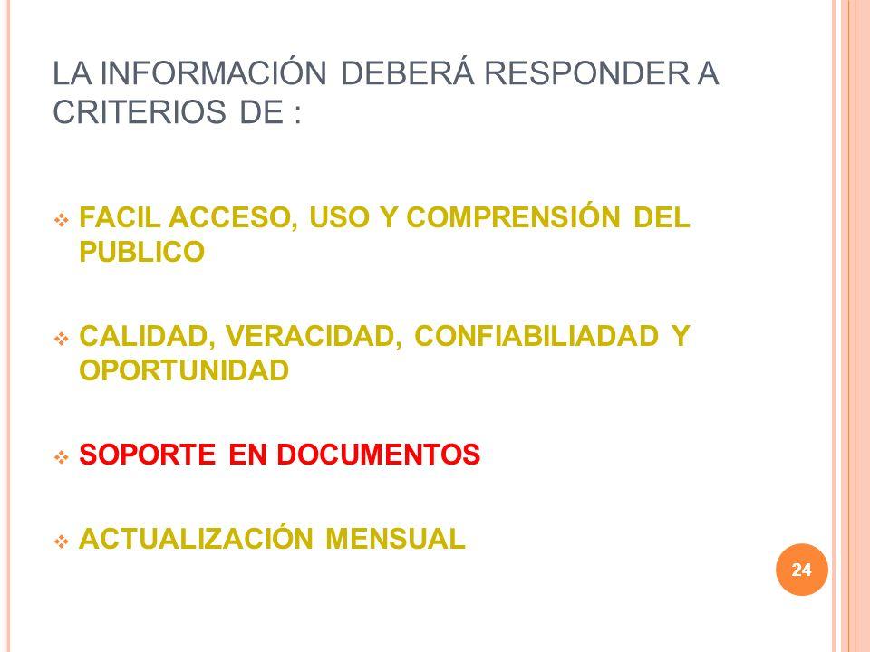 24 LA INFORMACIÓN DEBERÁ RESPONDER A CRITERIOS DE : FACIL ACCESO, USO Y COMPRENSIÓN DEL PUBLICO CALIDAD, VERACIDAD, CONFIABILIADAD Y OPORTUNIDAD SOPORTE EN DOCUMENTOS ACTUALIZACIÓN MENSUAL 24