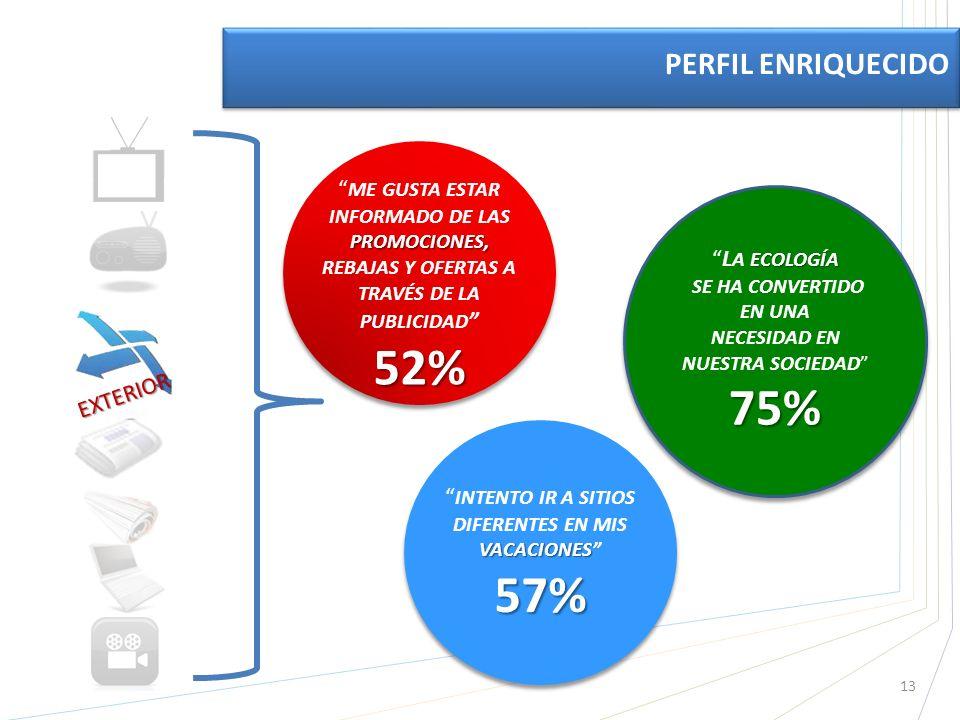 EXTERIOR ECOLOGÍAL A ECOLOGÍA SE HA CONVERTIDO EN UNA NECESIDAD EN NUESTRA SOCIEDAD75% ECOLOGÍAL A ECOLOGÍA SE HA CONVERTIDO EN UNA NECESIDAD EN NUESTRA SOCIEDAD75% PROMOCIONES, ME GUSTA ESTAR INFORMADO DE LAS PROMOCIONES, REBAJAS Y OFERTAS A TRAVÉS DE LA PUBLICIDAD 52% 13 PERFIL ENRIQUECIDO VACACIONES INTENTO IR A SITIOS DIFERENTES EN MIS VACACIONES57%
