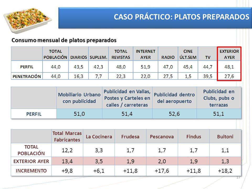 17 CASO PRÁCTICO: PLATOS PREPARADOS Consumo mensual de platos preparados