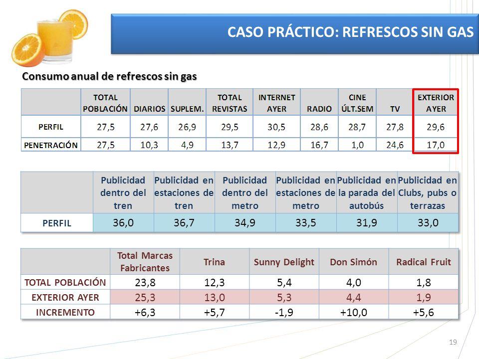 19 CASO PRÁCTICO: REFRESCOS SIN GAS Consumo anual de refrescos sin gas