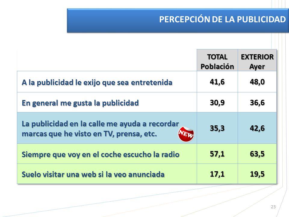 23 PERCEPCIÓN DE LA PUBLICIDAD