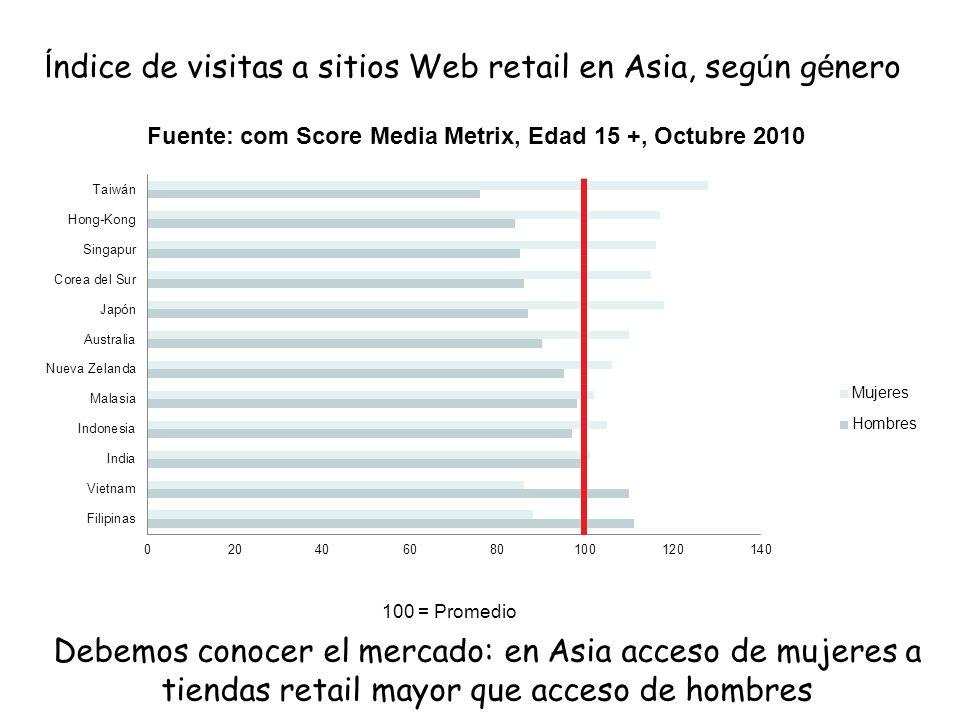 Debemos conocer el mercado: en Asia acceso de mujeres a tiendas retail mayor que acceso de hombres Í ndice de visitas a sitios Web retail en Asia, seg ú n g é nero