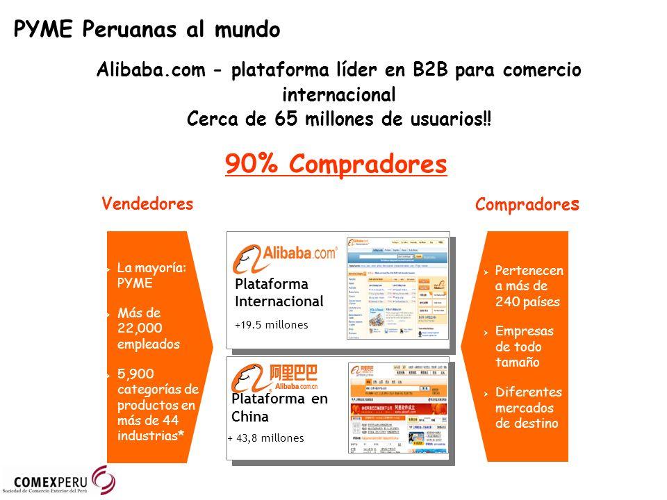 Vendedores Plataforma Internacional +19.5 millones Plataforma Internacional +19.5 millones Plataforma en China + 43,8 millones Plataforma en China + 43,8 millones Pertenecen a más de 240 países Empresas de todo tamaño Diferentes mercados de destino La mayoría: PYME Más de 22,000 empleados 5,900 categorías de productos en más de 44 industrias* Compradore s Alibaba.com - plataforma líder en B2B para comercio internacional Cerca de 65 millones de usuarios!.