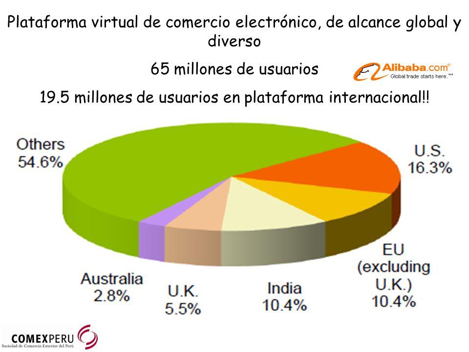 Plataforma virtual de comercio electrónico, de alcance global y diverso 65 millones de usuarios 19.5 millones de usuarios en plataforma internacional!!