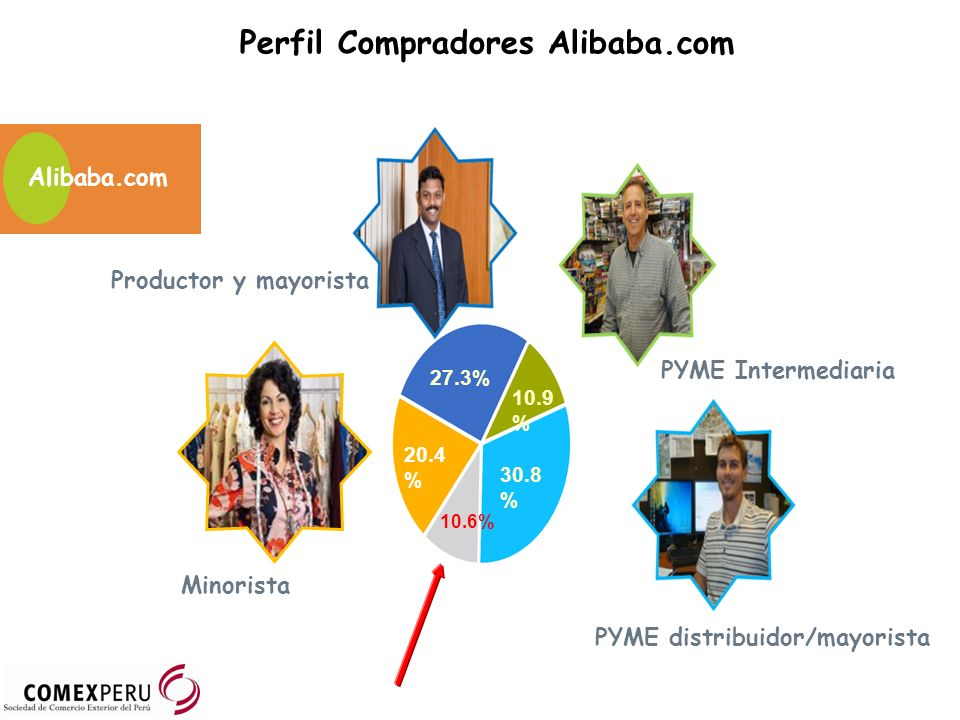 27.3% 30.8 % 20.4 % 10.9 % 10.6% Productor y mayorista PYME Intermediaria PYME distribuidor/mayorista Minorista Alibaba.com Perfil Compradores Alibaba.com