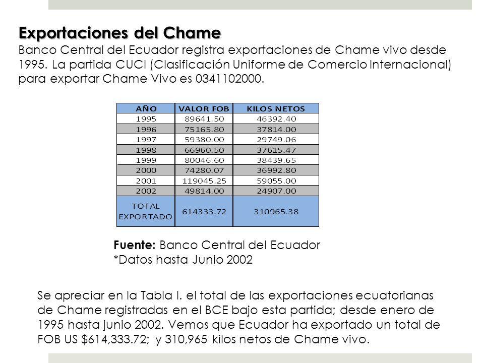 Exportaciones del Chame Banco Central del Ecuador registra exportaciones de Chame vivo desde 1995. La partida CUCI (Clasificación Uniforme de Comercio