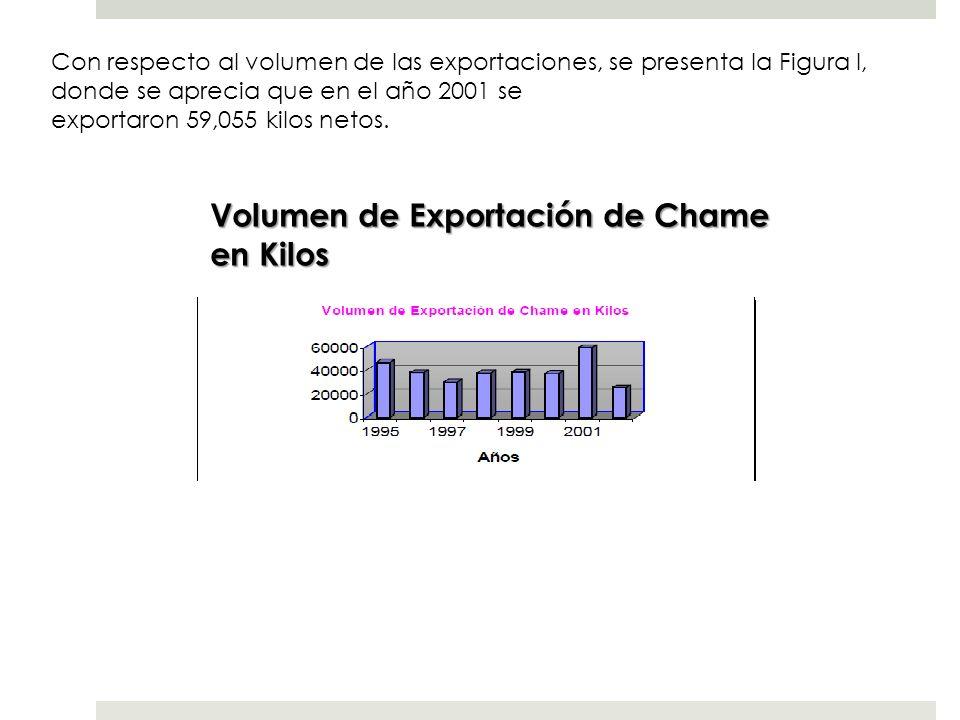 Con respecto al volumen de las exportaciones, se presenta la Figura I, donde se aprecia que en el año 2001 se exportaron 59,055 kilos netos. Volumen d