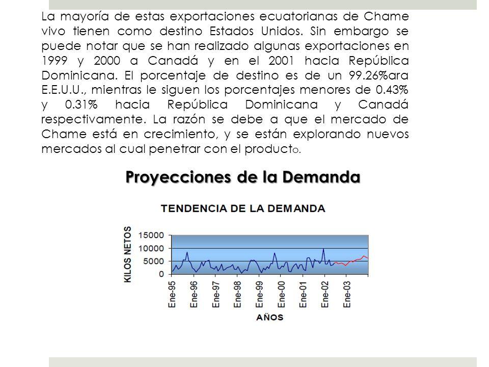 La mayoría de estas exportaciones ecuatorianas de Chame vivo tienen como destino Estados Unidos. Sin embargo se puede notar que se han realizado algun