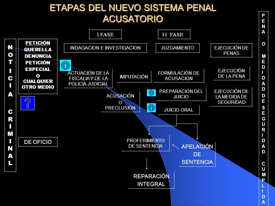 PETICIÓN DE OFICIO SE DA CONOCIMIENTO A LA JUSTICIA PENAL DE UNA NOTICIA CRIMINAL OBJETIVO INDAGACIÓN E INVESTIGACIÓN DURANTE ESTA FASE SE PRETENDE RECAUDAR EVIDENCIAS SUFICIENTES QUE LE OTORGUEN AL FISCAL CONVENCIMIENTO PARA ACUSAR O SOLICITAR PRECLUSION JUZGAMIENTO EN LA FASE DE JUZGAMIENTO SE PRETENDE ESTABLECER SI EXISTE LA RESPONSABILIDAD PENAL EN UN ACUSADO EJECUCION DE PENAS EN LA EJECUCION DE PENAS SE EJECUTA LA PENAS O LA MEDIDA DE SEGURIDAD IMPUESTA TIEMPO MAXIMO 79 DIAS 109 DIAS ARTICULOS RELEVANTES ART: 67, 69, 73, 75, 211 ART: 374, 376, 381, 385, 389, 393,394,398,402,405,406,407, 408, 411,412,413,435,436,438,440, 444,445,447,452,457,458,459, 467,469,474,475,478,479,480, 486,488,489,490, 495 ART: 545,547,548,551,552, 553,554,555,556,557, 560,563,566