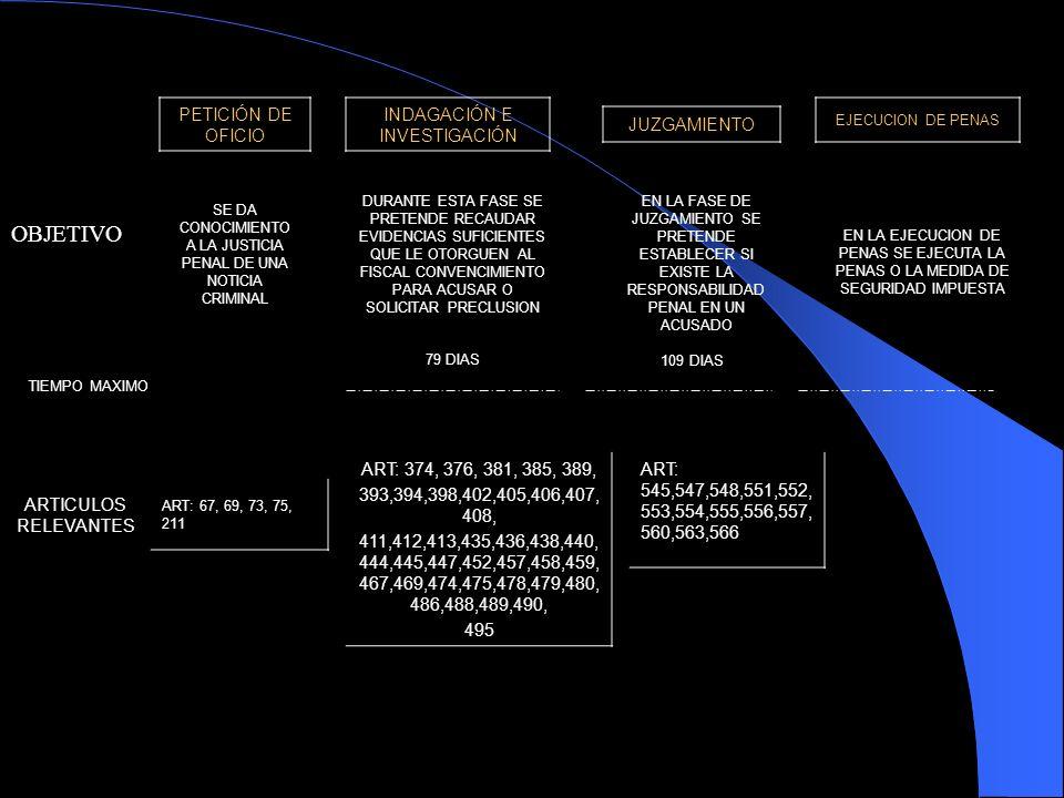 FLUJOGRAMA DE PROCESO DENUNCIO QUERELLA PETICIÓN ESPECIAL IMFORME O MAS POLICÍA JUCIAL REALIZA ACTOS URGENTES CADENA DE CUSTODIA; ASEGURA, EMBALA Y CUSTODIA LOS ELEMENTOS MATERIALES PROBATORIOS Y LOS ELEMENENTOS FISICOS EL FISCAL DELEGADO EVALUA EL CASO CON BASE EN LOS ELEMENTOS MATERIALES PROBATORIOS Y LAS ACTIVIDADES REALIZADAS POR LA POLICÍA JUDICIAL 1 EL FISCAL DA APLICACIÓN AL PRINCIPIO DE OPORTUNIDAD NO EL FISCAL TRASA UN PROGRAMA METODOLOGICO CON APOYO DE LA POLICÍA JUDICIAL EL FISCAL ORDENA A LA POLICÍA JUDICIAL REALIZAR ACTIVIDADES DE INVESTIGACION QUE NO REQUIERE ORDEN JUDICIAL NO REQUIEREN CONTROLCONTROL PREVIO EL FISCAL SOLICITA AL JUEZ DE CONTROL DE GARANTÍAS AUTORIZACION PARA REALIZAR ACTIVIDADES CAPTURA, MUESTRAS, DURANTE AUDIENCIA EL JUEZ DE CONTROL DE GARANTÍAS PROFIERE AUTORIZACION CONTROL POSTERIOR POLICÍA JUDICIAL REALIZA LAS ACTIVIDADES DE INVESTIGACION EN COORDINACIÓN CON EL FISCAL EL FISCAL ORDENA A LA POLICÍA JUDICIAL REALIZAR ACTIVIDADES DE INVESTIGACION QUE REQUIEREN EL JUES DE CONTROL DE GARANTÍAS CELEBRA AUDICENCIA DE CONTROL EL FISCAL DELEGADO RECIBE INFORMES DE LA POLICÍA JUCICIAL POR ACTIVIDADES ORDENADAS EN EL PROGRAMA METODOLOGICO, POR AQUELLAS REALIZADAS POR INICIATIVA PROPIA Y TOMA ENCUENTA INFORMES EN LOS QUE LA ACTIVIDAD DE POLICÍA OBTUVO UN CONTROL DE LEGALIDAD FAVORABLE.