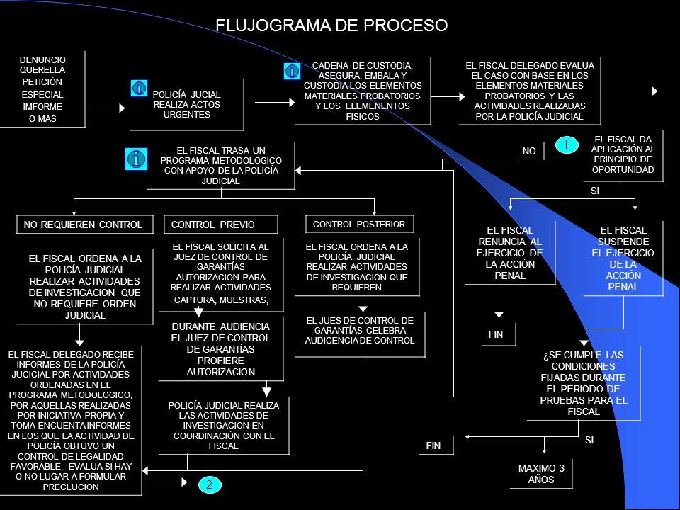 FLUJOGRAMA DE PROCESO DENUNCIO QUERELLA PETICIÓN ESPECIAL IMFORME O MAS POLICÍA JUCIAL REALIZA ACTOS URGENTES CADENA DE CUSTODIA; ASEGURA, EMBALA Y CU