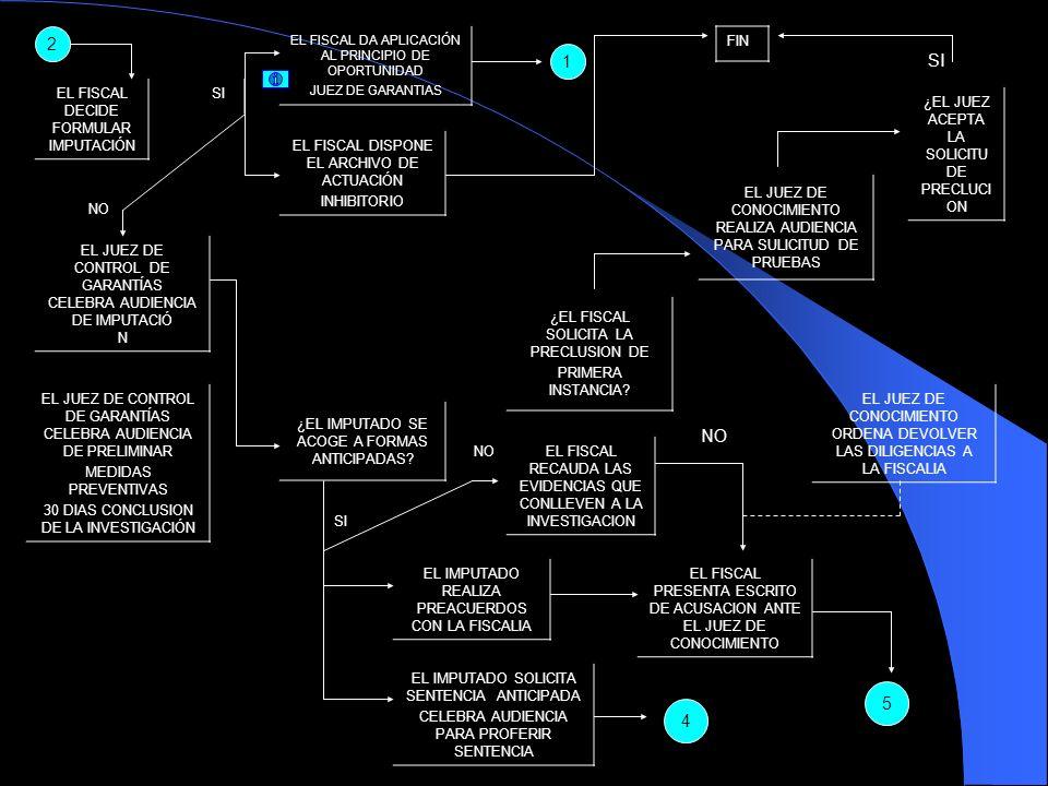 2 EL FISCAL DECIDE FORMULAR IMPUTACIÓN EL FISCAL DA APLICACIÓN AL PRINCIPIO DE OPORTUNIDAD JUEZ DE GARANTIAS 1 FIN SI EL FISCAL DISPONE EL ARCHIVO DE